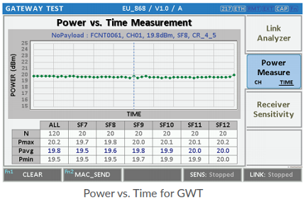 power_time_gwt