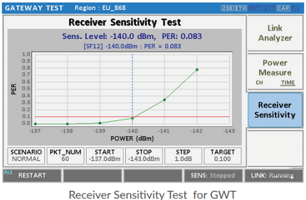 receiver_sensitivity_gwt