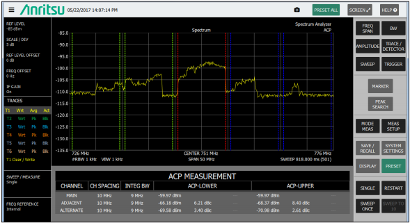 ACP Measurement