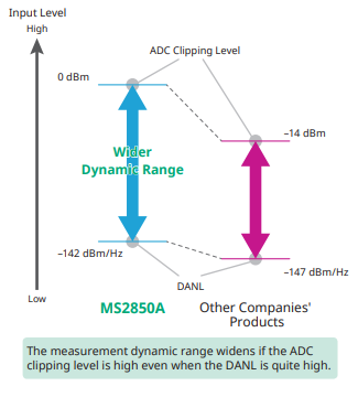 ms2850a_dynamic_range