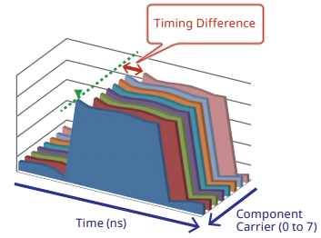 ms2850a_timing_difference