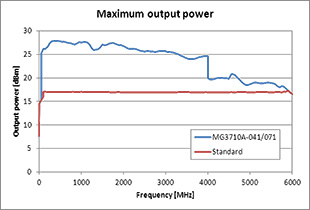 mg3710a_max_power